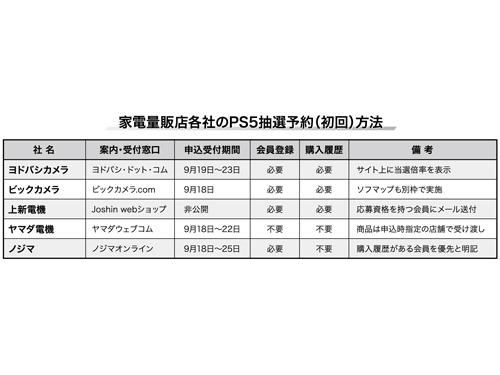 予約 ノジマ ps5
