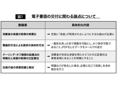 商取引 法 特定 特定商取引に関する法律(特定商取引法) (METI/経済産業省関東経済産業局)