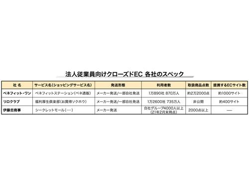 福利厚生ECの表.jpg