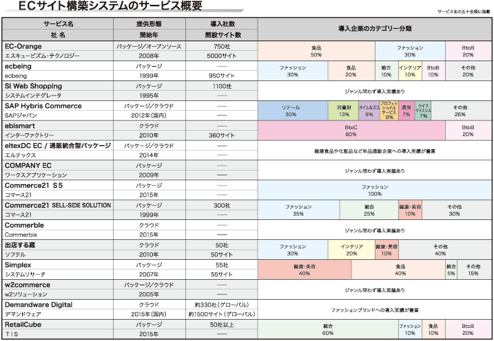 【「EC支援サービスマップ」シリーズ ECサイト構築システム ...